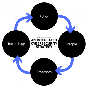 Policy > People > Processes > Technology
